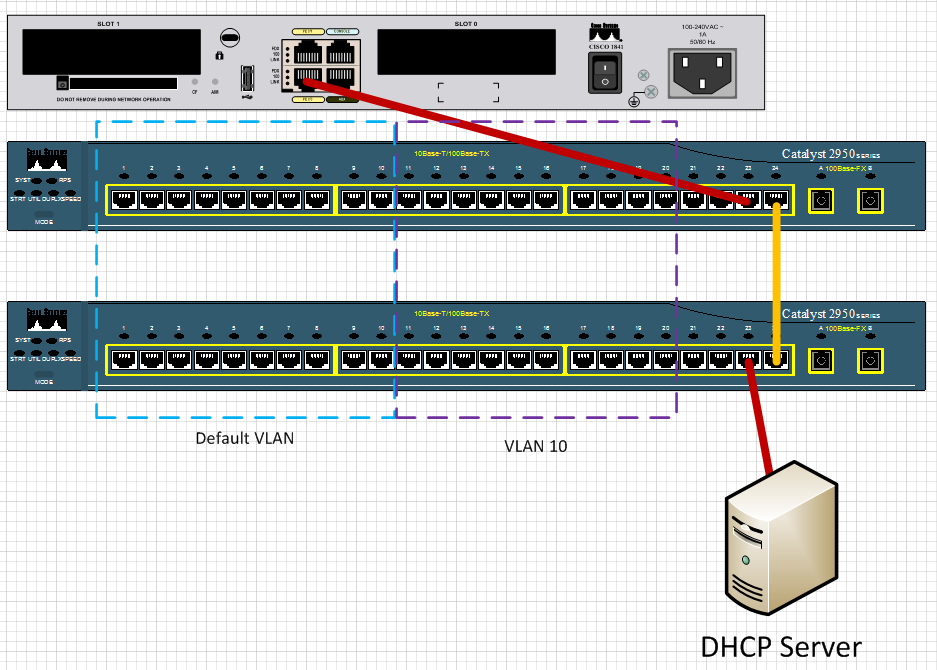 how to multiple vlan's single dhcp server multiple dhcp