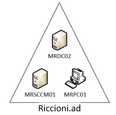 Microsoft System Center Configuration Manager 2007 R2